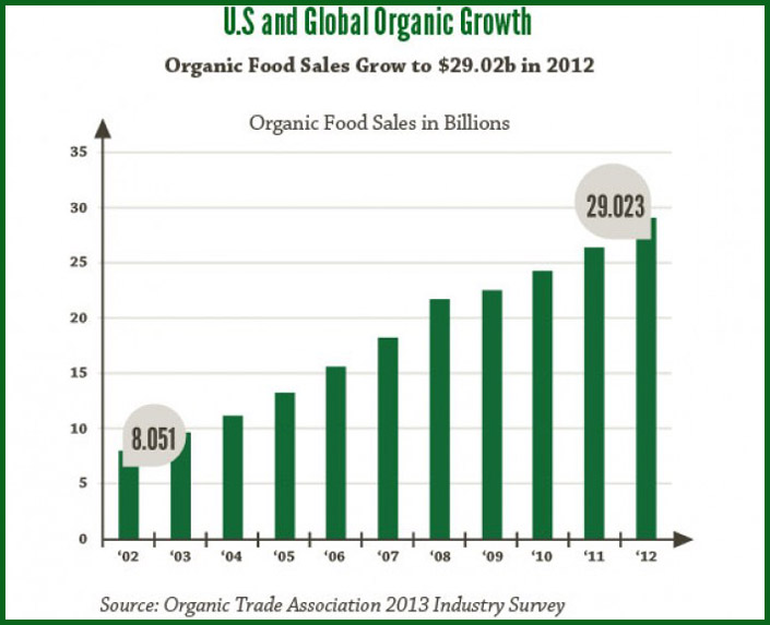 organic vs industrial food essay Organic foods are known to be healthier but are people who eat organic foods normally healthier than people who don't with this question asked i non-organic foods are generally more affordable and there are more varieties as well non-organic foods do not contain e coli because most organic soil.
